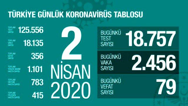son-dakika-koronavirus-turkiye-de-356-can-aldi-13081617_367_m.jpg