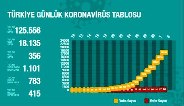 son-dakika-koronavirus-turkiye-de-356-can-aldi-13081617_8591_m.jpg