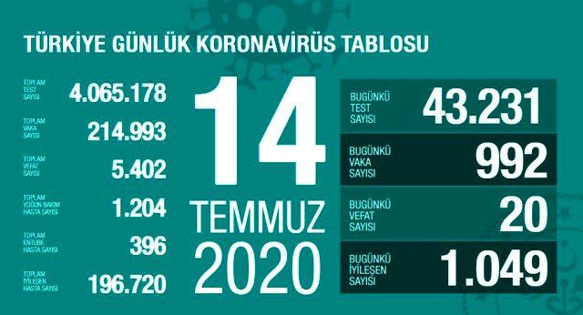 son-dakika-turkiye-de-14-temmuz-gunu-koronavirus-13420356_3007_m.jpg