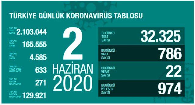 son-dakika-turkiye-de-2-haziran-gunu-13284655_2301_m.jpg