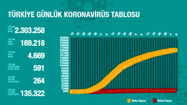 son-dakika-turkiye-de-6-haziran-gunu-koronavirus-13298363_2110_m.jpg
