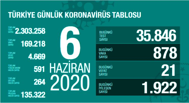 son-dakika-turkiye-de-6-haziran-gunu-koronavirus-13298363_4784_m.jpg