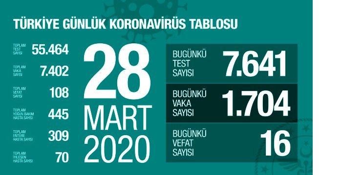 son-dakika-turkiye-de-koronavirusten-olenlerin-13064141_3600_m.jpg