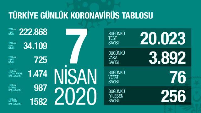 son-dakika-turkiye-de-koronavirusten-olenlerin-13098437_6882_m.jpg