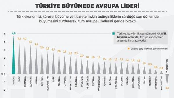 turkiye-buyumede-avrupa-lideri-8517847_7089_o.jpg